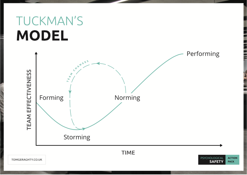 tuckmans model of team development