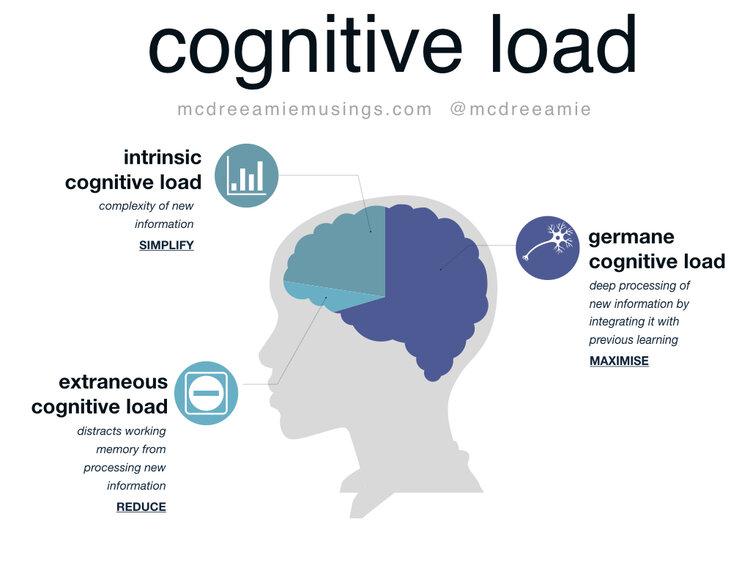 cognitive load and psychological safety