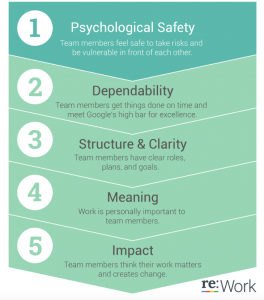 psychological safety and google project aristotle