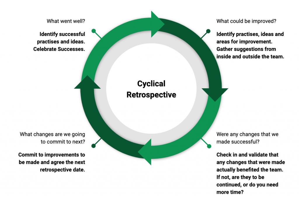 cyclical retrospective