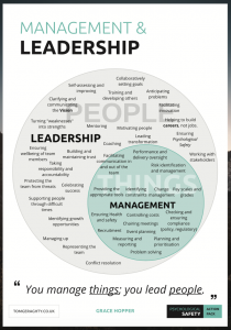 you manage things, you lead people